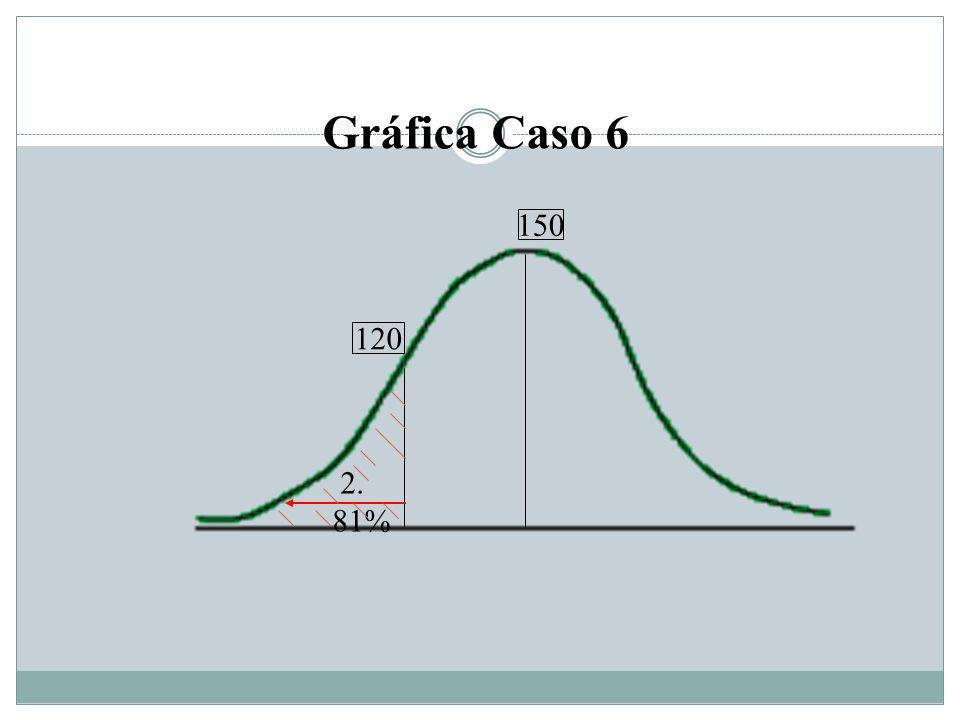 120 150 2. 81% Gráfica Caso 6