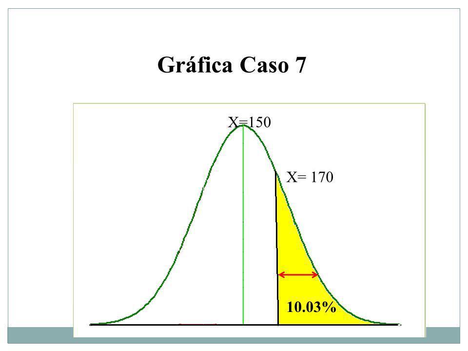 Gráfica Caso 7 X= 170 X=150 10.03%