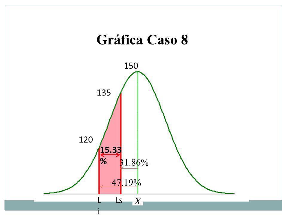 15.33 % 135 120 LiLi Ls 150 Gráfica Caso 8 47.19% 31.86%