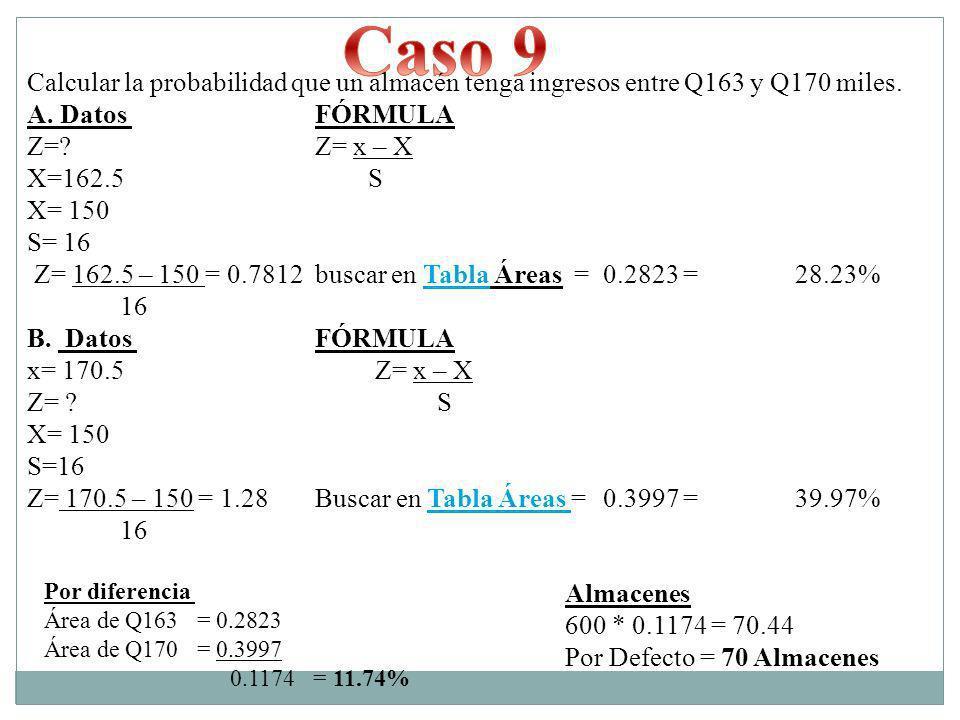 Calcular la probabilidad que un almacén tenga ingresos entre Q163 y Q170 miles. A. Datos FÓRMULA Z=? Z= x – X X=162.5 S X= 150 S= 16 Z= 162.5 – 150 =