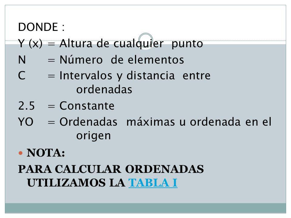 DONDE : Y (x) = Altura de cualquier punto N = Número de elementos C = Intervalos y distancia entre ordenadas 2.5 = Constante YO = Ordenadas máximas u