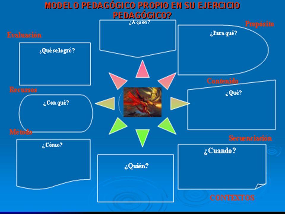 ES CLARO QUE… No existe un modelo pedagógico fijo y definitivo No existe un modelo pedagógico fijo y definitivo No existen recetas ni guías para copia