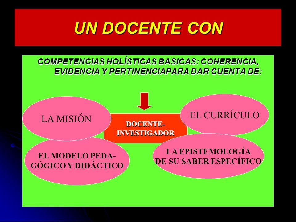 UN DOCENTE CON COMPETENCIAS HOLÍSTICAS BASICAS: COHERENCIA, EVIDENCIA Y PERTINENCIAPARA DAR CUENTA DE: DOCENTE-INVESTIGADOR EL CURRÍCULO LA EPISTEMOLOGÍA DE SU SABER ESPECÍFICO EL MODELO PEDA- GÓGICO Y DIDÁCTICO LA MISIÓN