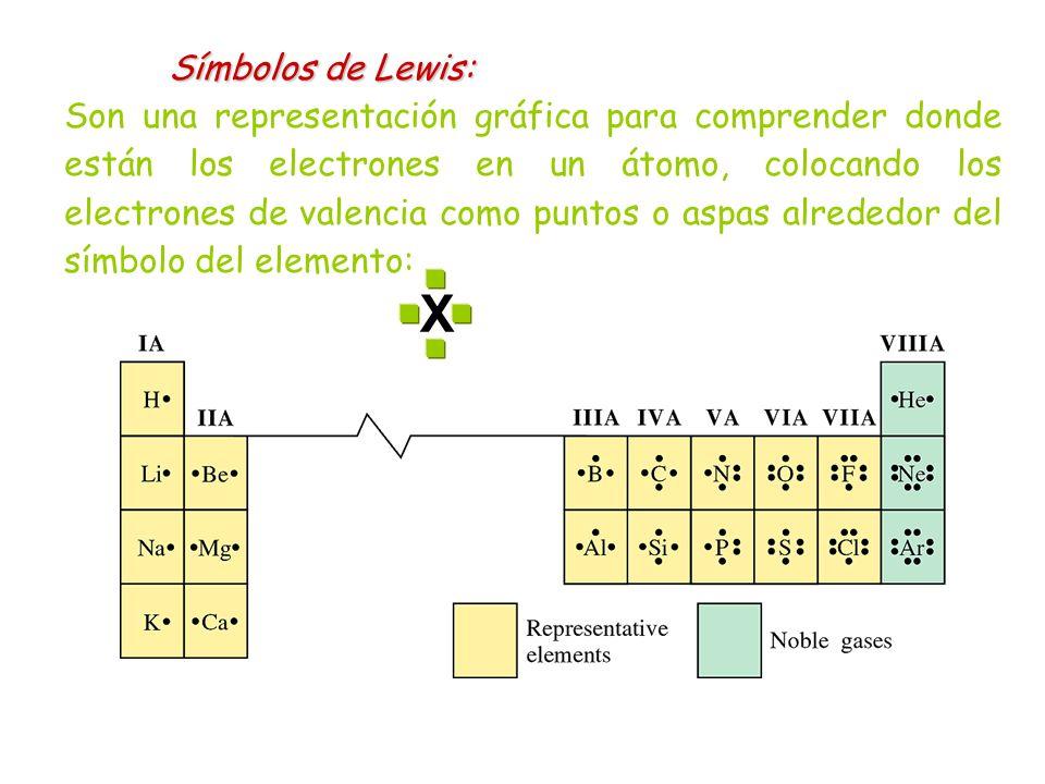 X Símbolos de Lewis: Son una representación gráfica para comprender donde están los electrones en un átomo, colocando los electrones de valencia como