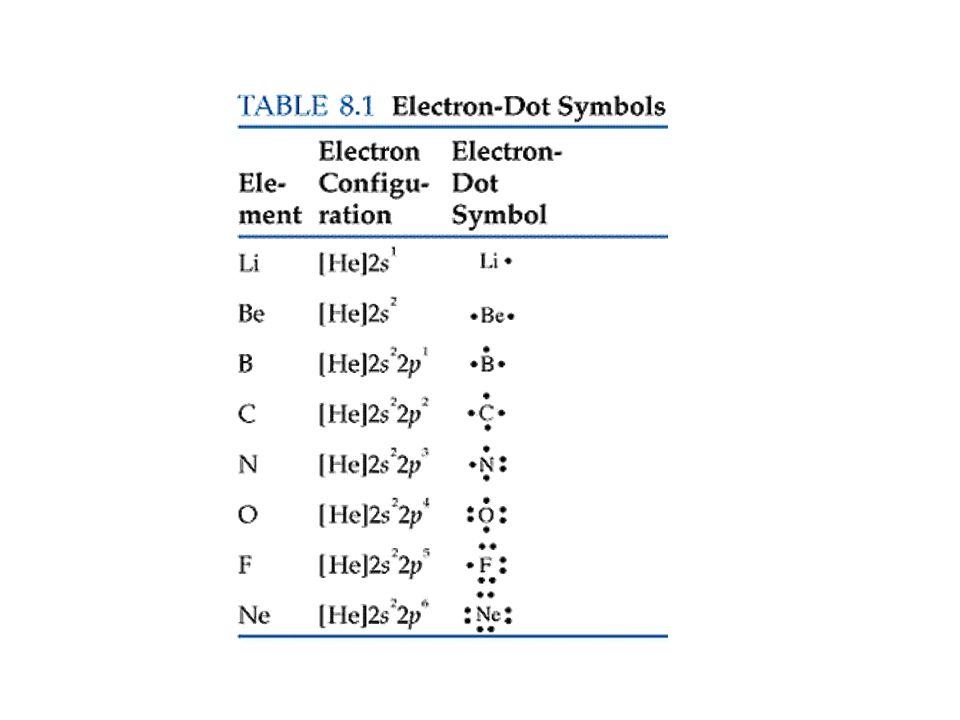 REGLA DEL OCTETO En general los elementos representativos adquieren configuraciones electrónicas de gases nobles.
