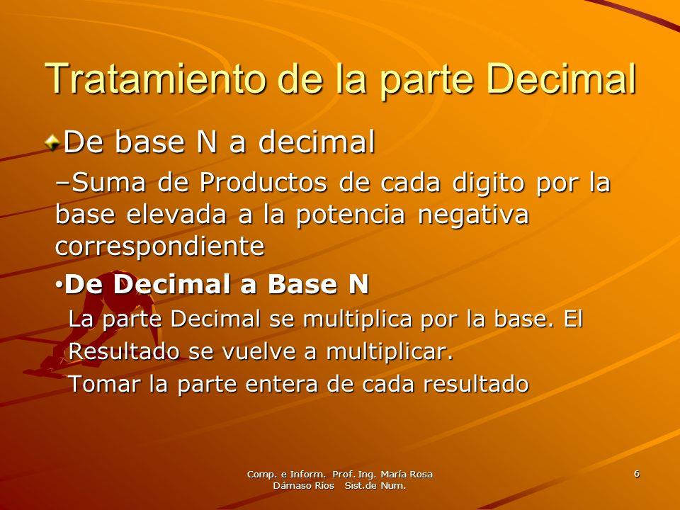 Comp. e Inform. Prof. Ing. María Rosa Dámaso Ríos Sist.de Num. 6 Tratamiento de la parte Decimal De base N a decimal –Suma de Productos de cada digito