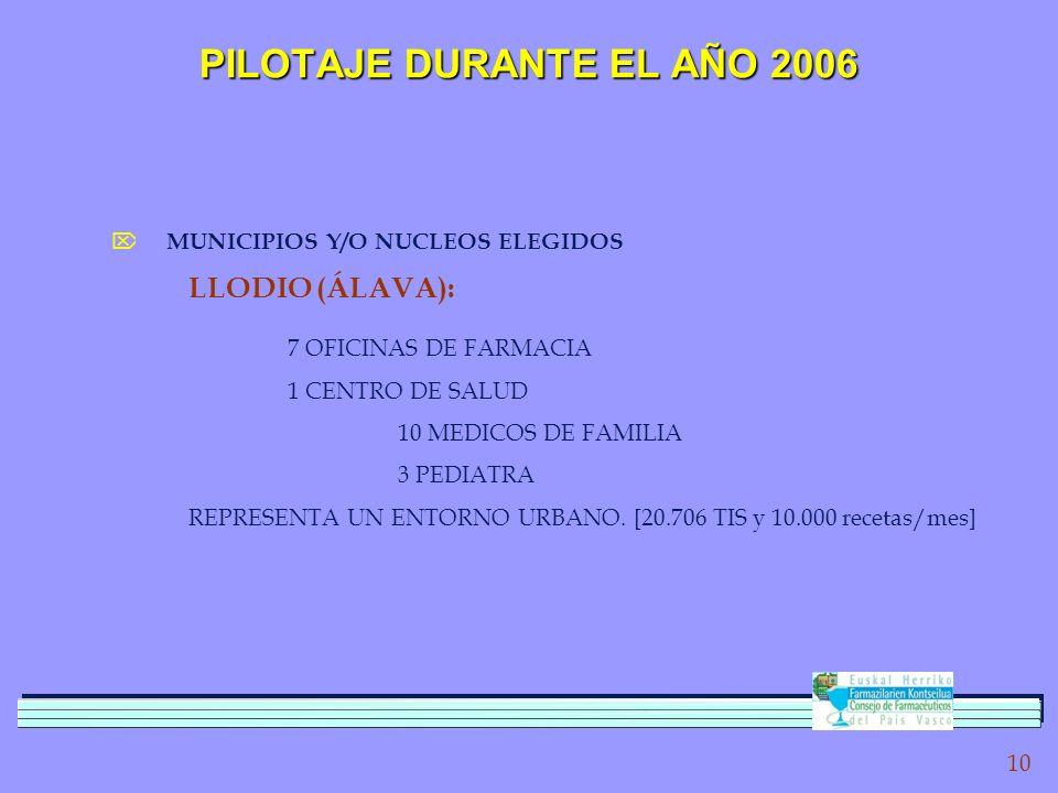 10 PILOTAJE DURANTE EL AÑO 2006 MUNICIPIOS Y/O NUCLEOS ELEGIDOS LLODIO (ÁLAVA): 7 OFICINAS DE FARMACIA 1 CENTRO DE SALUD 10 MEDICOS DE FAMILIA 3 PEDIATRA REPRESENTA UN ENTORNO URBANO.