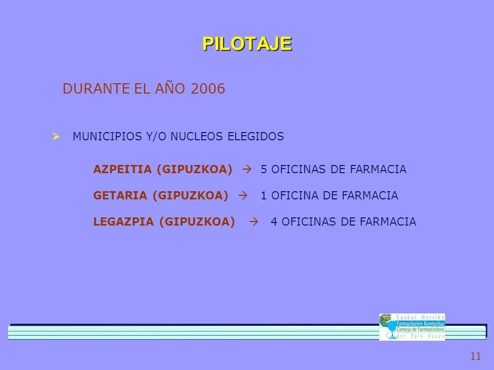 11 PILOTAJE DURANTE EL AÑO 2006 MUNICIPIOS Y/O NUCLEOS ELEGIDOS AZPEITIA (GIPUZKOA) 5 OFICINAS DE FARMACIA GETARIA (GIPUZKOA) 1 OFICINA DE FARMACIA LEGAZPIA (GIPUZKOA) 4 OFICINAS DE FARMACIA