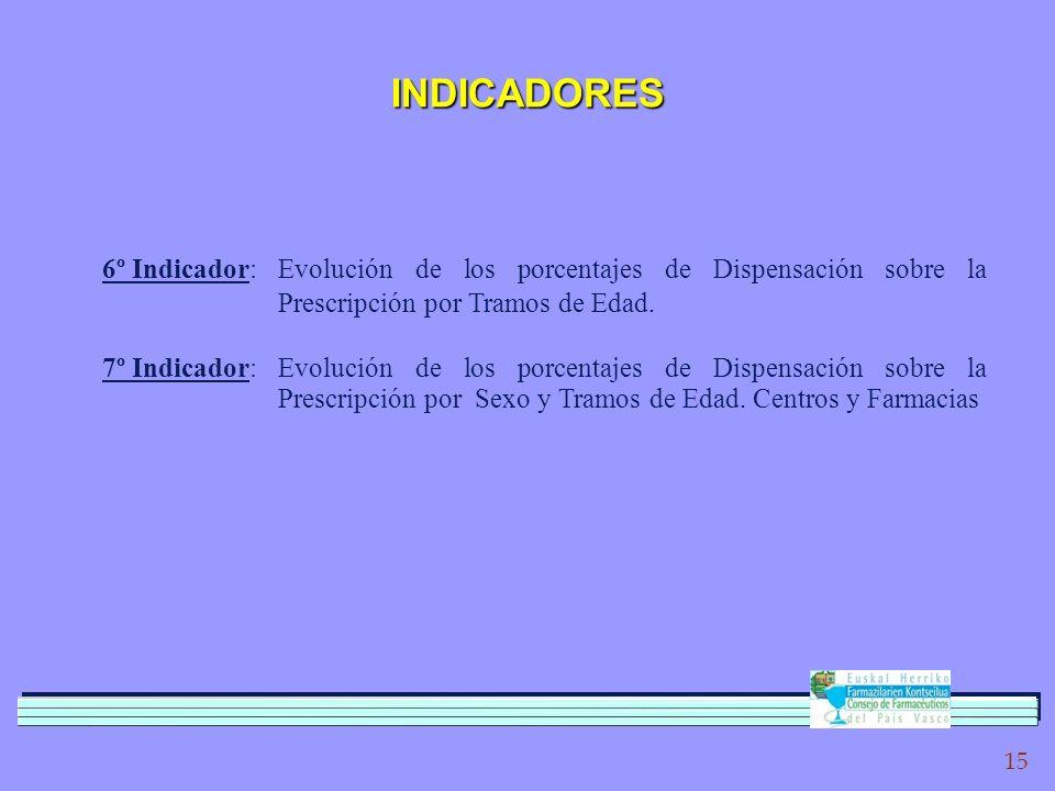 15 INDICADORES 6º Indicador:Evolución de los porcentajes de Dispensación sobre la Prescripción por Tramos de Edad.