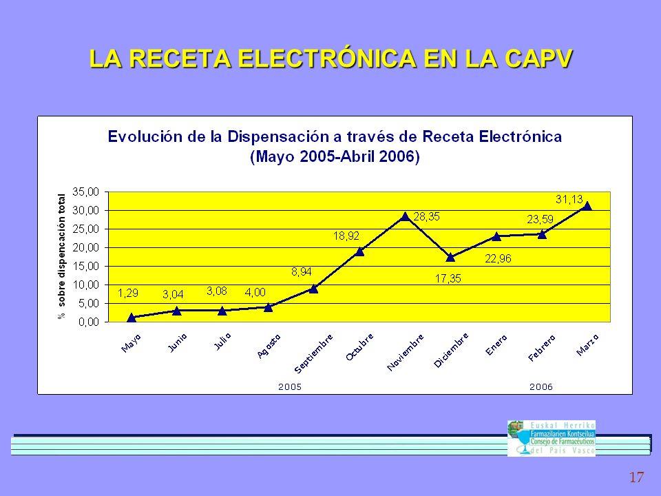 17 LA RECETA ELECTRÓNICA EN LA CAPV