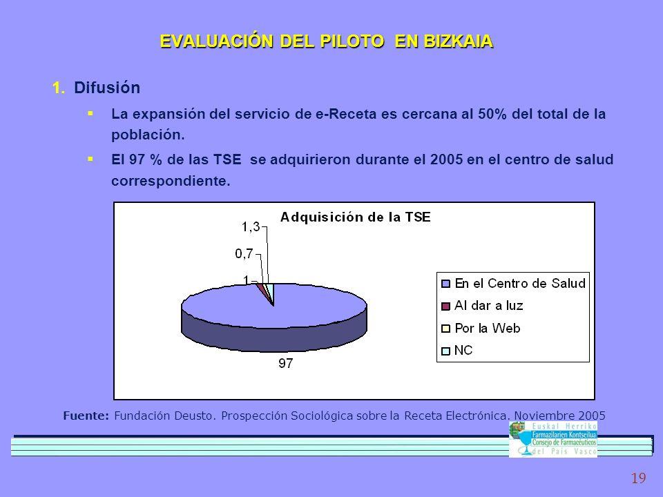 19 1.Difusión La expansión del servicio de e-Receta es cercana al 50% del total de la población.