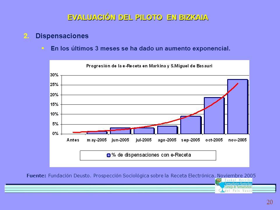 20 Fuente: Fundación Deusto. Prospección Sociológica sobre la Receta Electrónica.