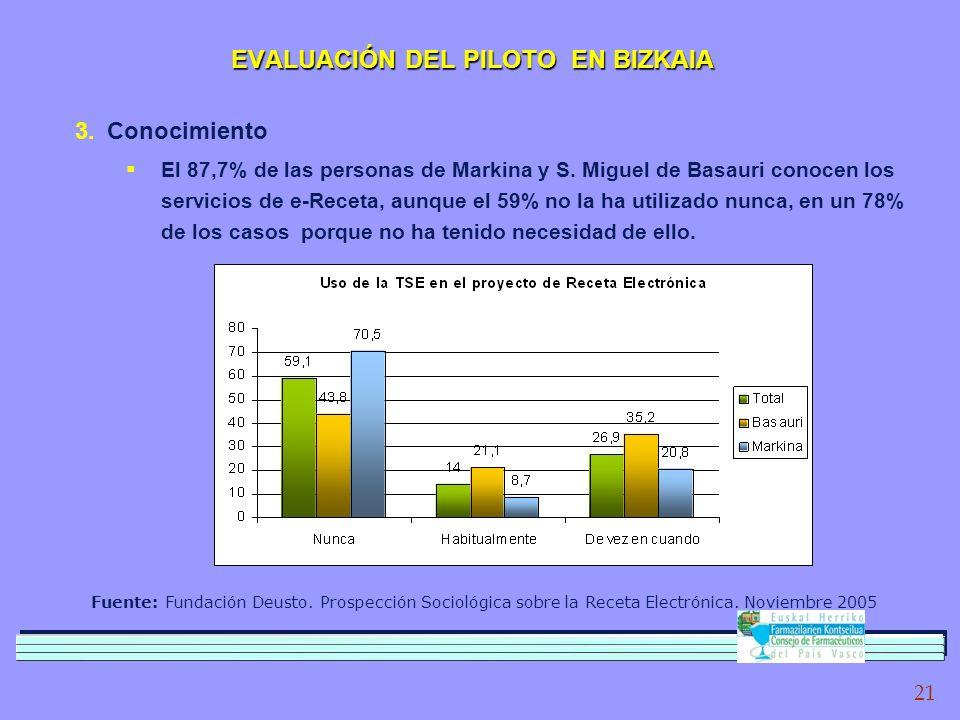 21 Fuente: Fundación Deusto. Prospección Sociológica sobre la Receta Electrónica.