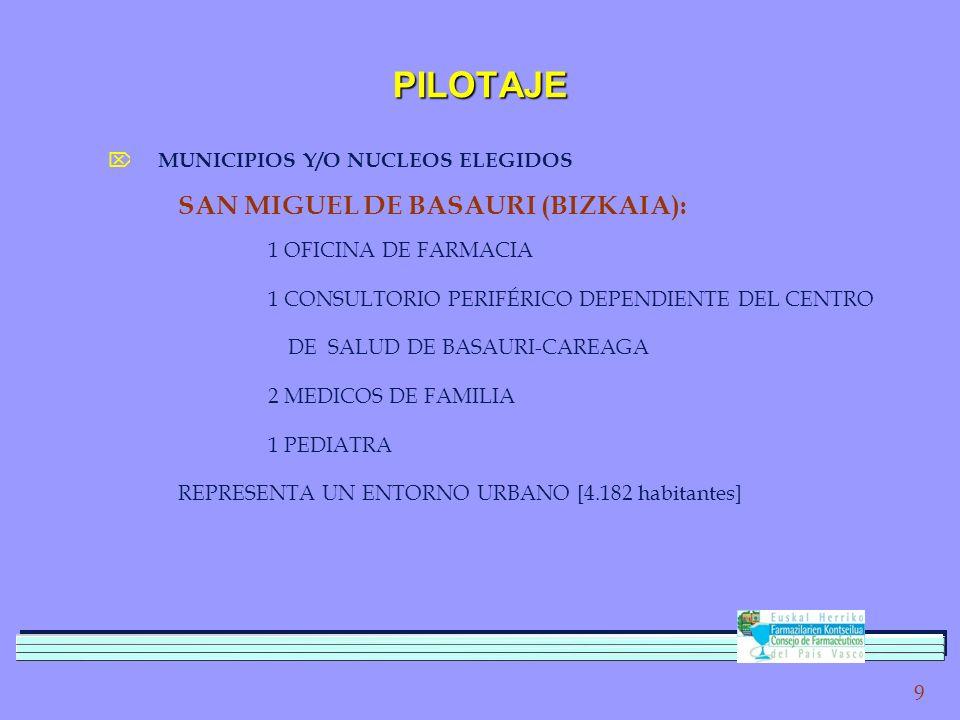 9 PILOTAJE MUNICIPIOS Y/O NUCLEOS ELEGIDOS SAN MIGUEL DE BASAURI (BIZKAIA): 1 OFICINA DE FARMACIA 1 CONSULTORIO PERIFÉRICO DEPENDIENTE DEL CENTRO DE SALUD DE BASAURI-CAREAGA 2 MEDICOS DE FAMILIA 1 PEDIATRA REPRESENTA UN ENTORNO URBANO [4.182 habitantes]