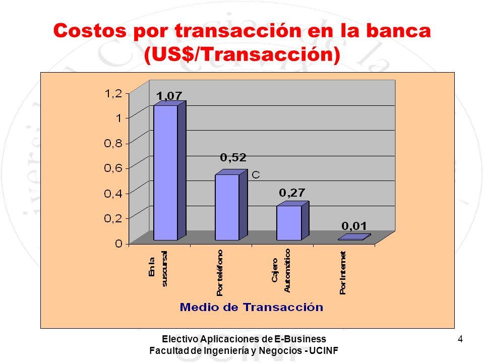 Electivo Aplicaciones de E-Business Facultad de Ingeniería y Negocios - UCINF 4 Costos por transacción en la banca (US$/Transacción)
