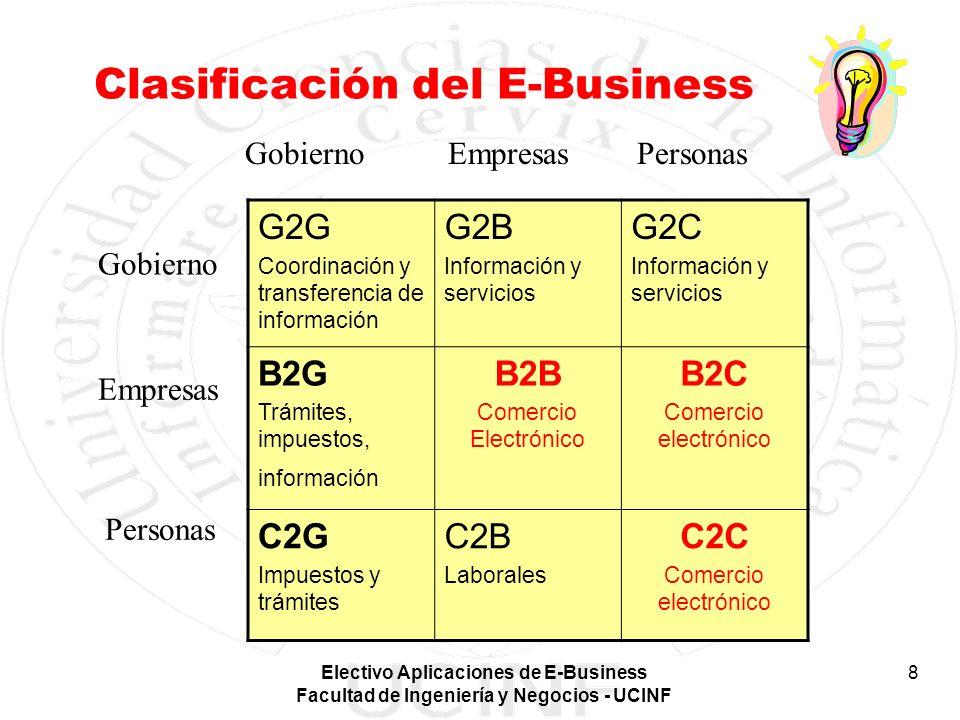 Electivo Aplicaciones de E-Business Facultad de Ingeniería y Negocios - UCINF 8 Clasificación del E-Business G2G Coordinación y transferencia de infor