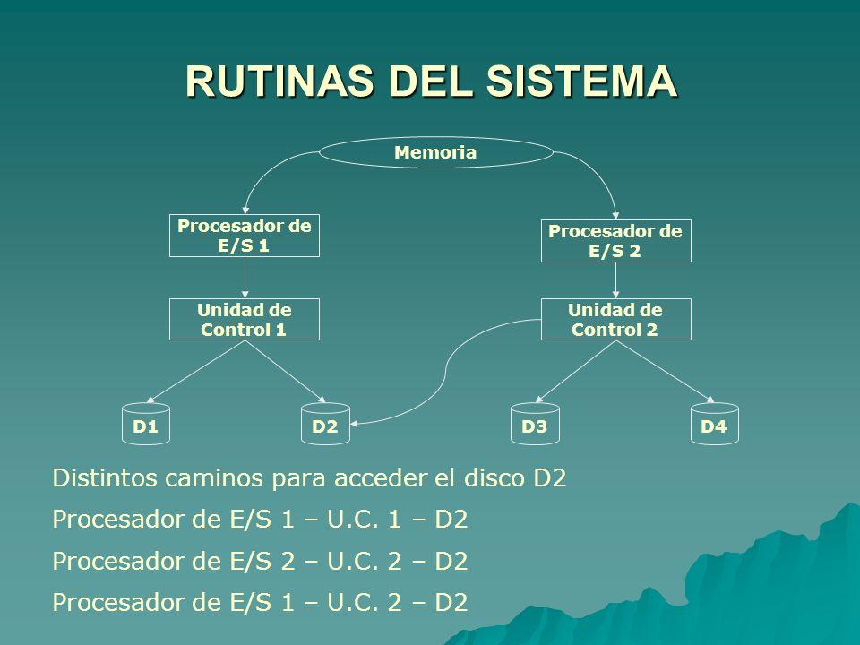 Memoria Procesador de E/S 1 Procesador de E/S 2 Unidad de Control 1 Unidad de Control 2 D1D2D3D4 Distintos caminos para acceder el disco D2 Procesador