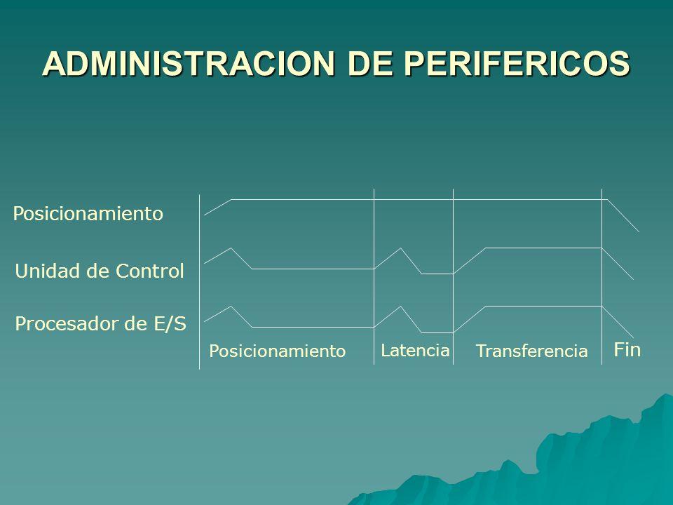 Memoria Procesador de E/S 1 Procesador de E/S 2 Unidad de Control 1 Unidad de Control 2 D1D2D3D4 Distintos caminos para acceder el disco D2 Procesador de E/S 1 – U.C.