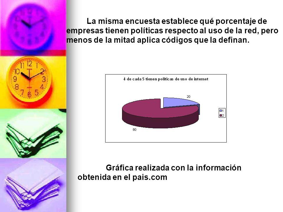 Otro estudio realizado también, es España, respecto de una encuesta de 1700 trabajadores que participaron, un 52% de éstos afirman que dedican un promedio de dos horas de su jornada laboral a leer y contestar sus correos.