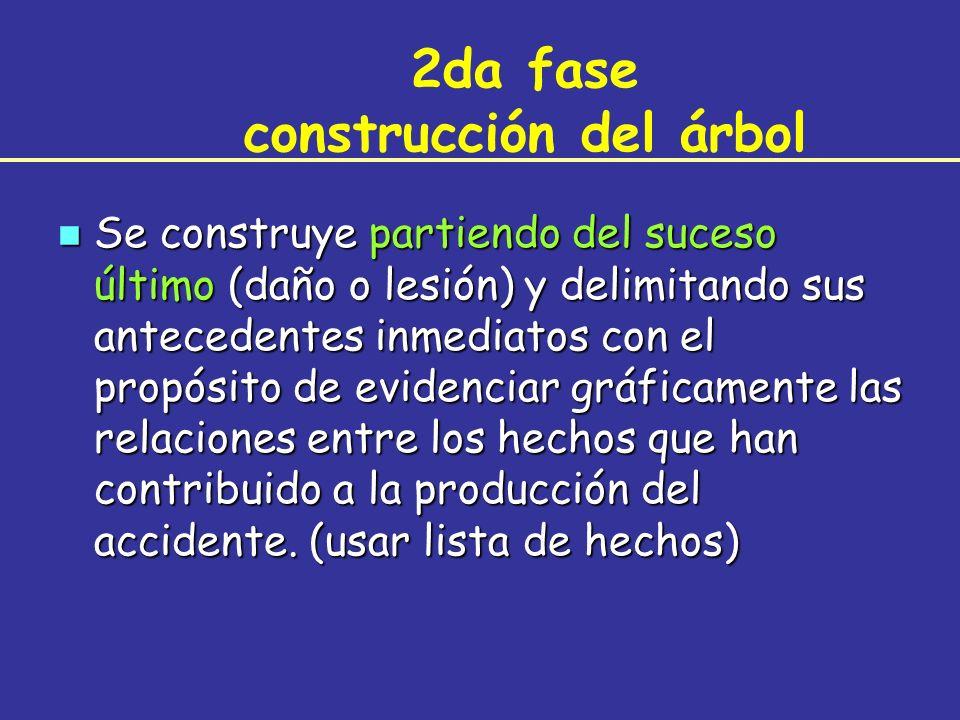 2da fase construcción del árbol n Se construye partiendo del suceso último (daño o lesión) y delimitando sus antecedentes inmediatos con el propósito