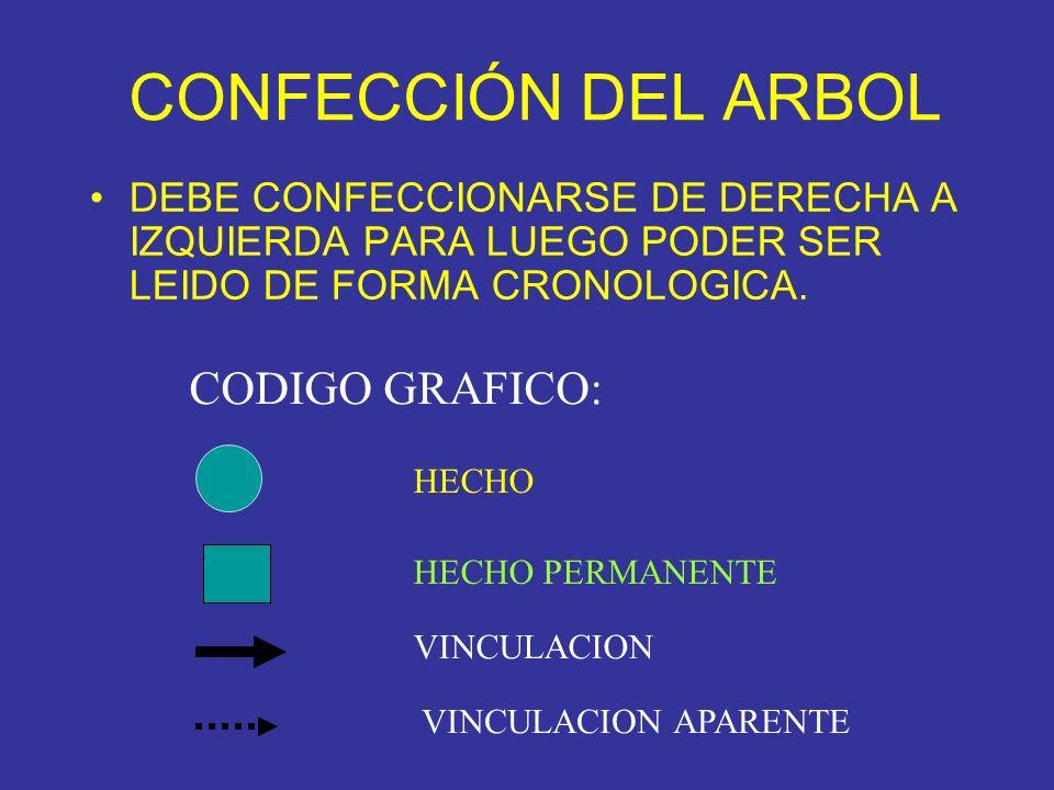 CONFECCIÓN DEL ARBOL DEBE CONFECCIONARSE DE DERECHA A IZQUIERDA PARA LUEGO PODER SER LEIDO DE FORMA CRONOLOGICA. CODIGO GRAFICO: HECHO HECHO PERMANENT