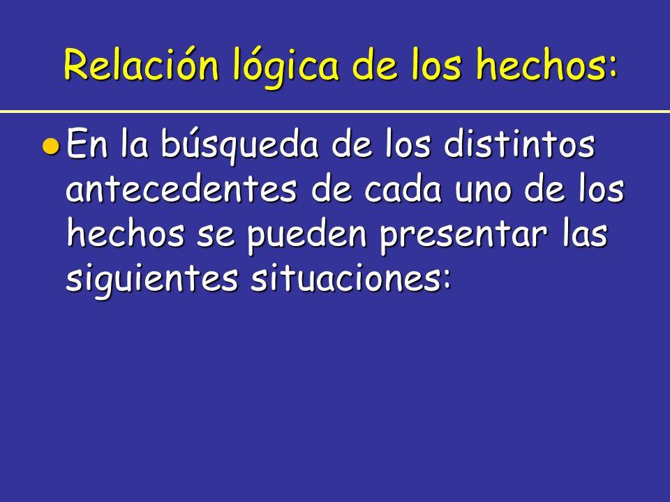 l En la búsqueda de los distintos antecedentes de cada uno de los hechos se pueden presentar las siguientes situaciones: Relación lógica de los hechos