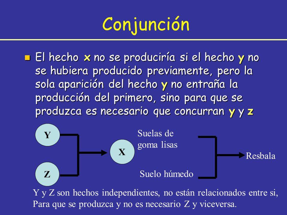 n El hecho x no se produciría si el hecho y no se hubiera producido previamente, pero la sola aparición del hecho y no entraña la producción del prime