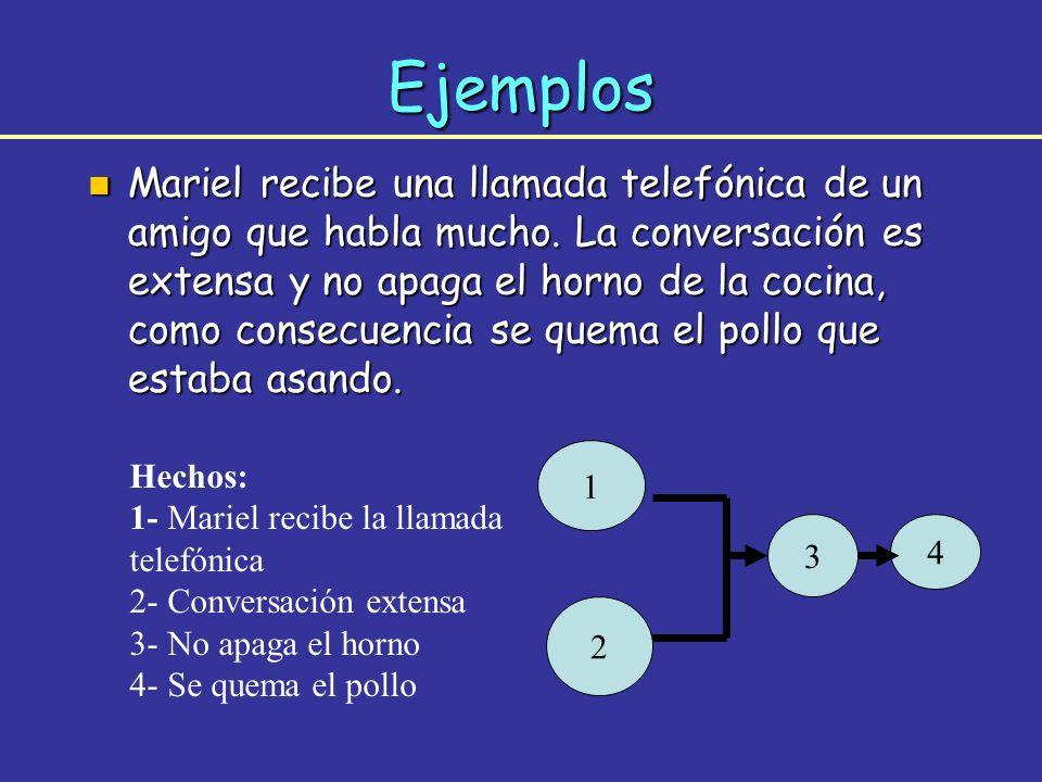 n Mariel recibe una llamada telefónica de un amigo que habla mucho. La conversación es extensa y no apaga el horno de la cocina, como consecuencia se