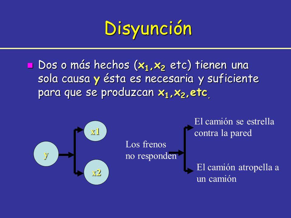 n Dos o más hechos (x 1,x 2 etc) tienen una sola causa y ésta es necesaria y suficiente para que se produzcan x 1,x 2,etc. Disyunción x1 x2 y El camió