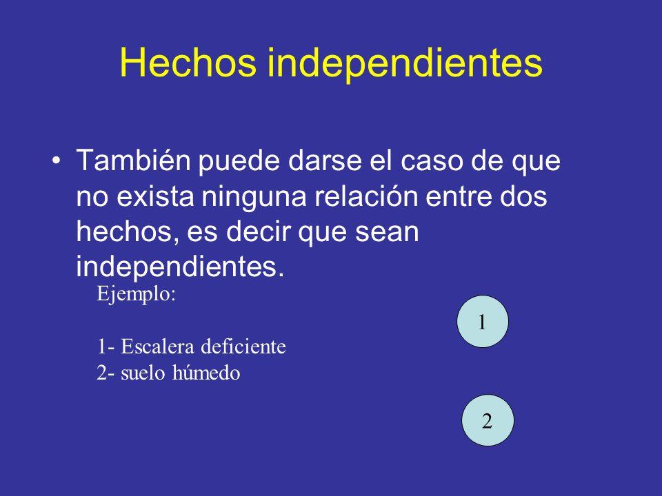 Hechos independientes También puede darse el caso de que no exista ninguna relación entre dos hechos, es decir que sean independientes. Ejemplo: 1- Es