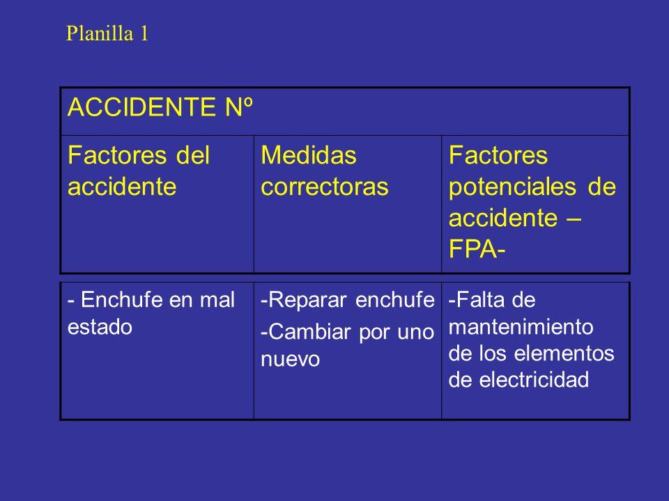 ACCIDENTE Nº Factores del accidente Medidas correctoras Factores potenciales de accidente – FPA- Planilla 1 - Enchufe en mal estado -Reparar enchufe -