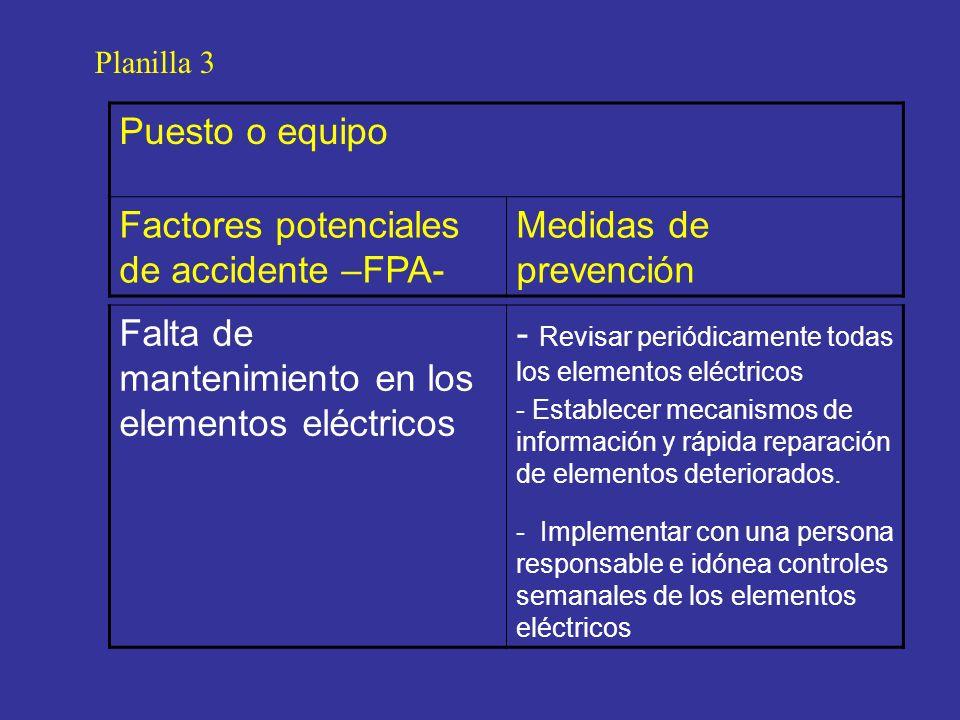 Planilla 3 Puesto o equipo Factores potenciales de accidente –FPA- Medidas de prevención Falta de mantenimiento en los elementos eléctricos - Revisar