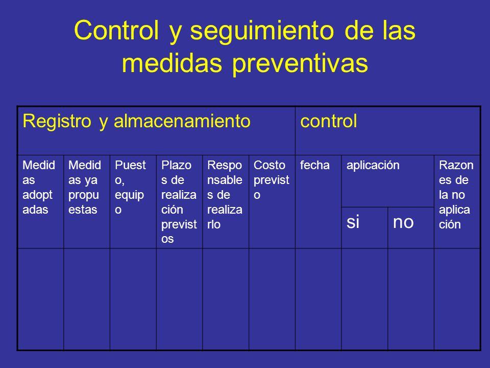 Control y seguimiento de las medidas preventivas Registro y almacenamientocontrol Medid as adopt adas Medid as ya propu estas Puest o, equip o Plazo s