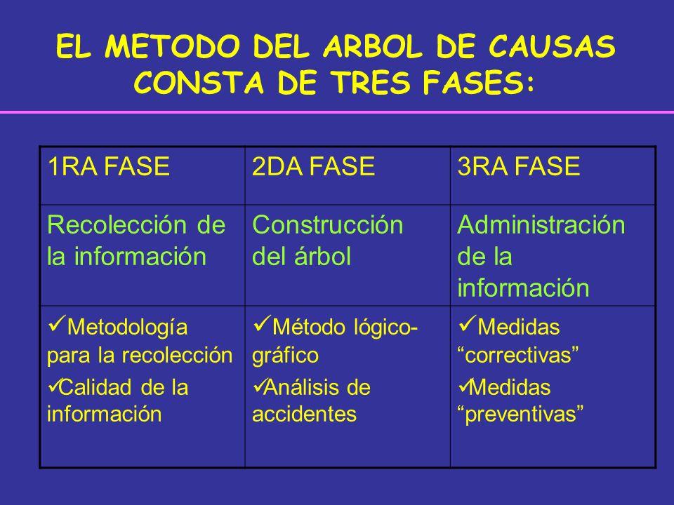 EL METODO DEL ARBOL DE CAUSAS CONSTA DE TRES FASES: 1RA FASE2DA FASE3RA FASE Recolección de la información Construcción del árbol Administración de la