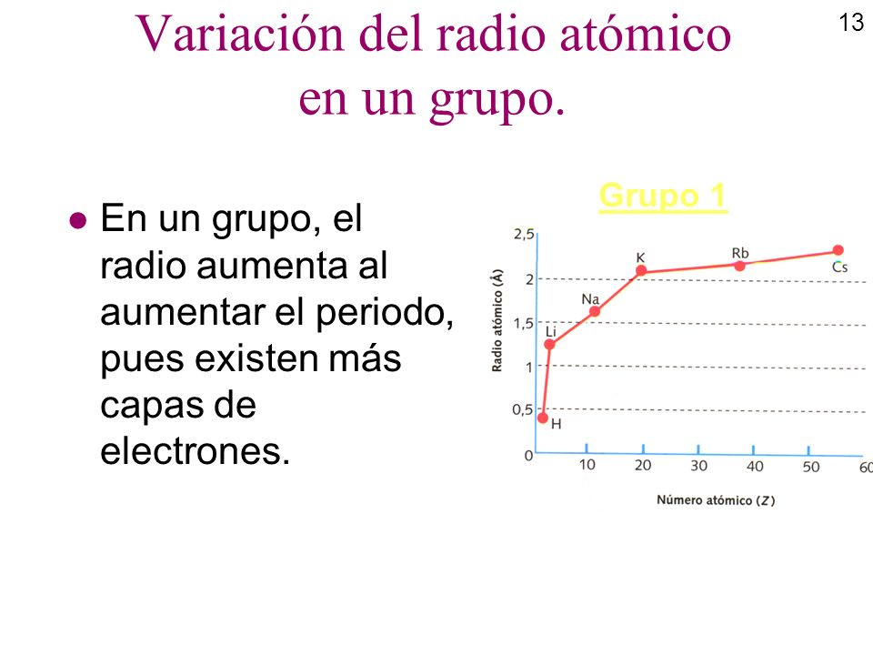 13 Variación del radio atómico en un grupo. l En un grupo, el radio aumenta al aumentar el periodo, pues existen más capas de electrones. Grupo 1