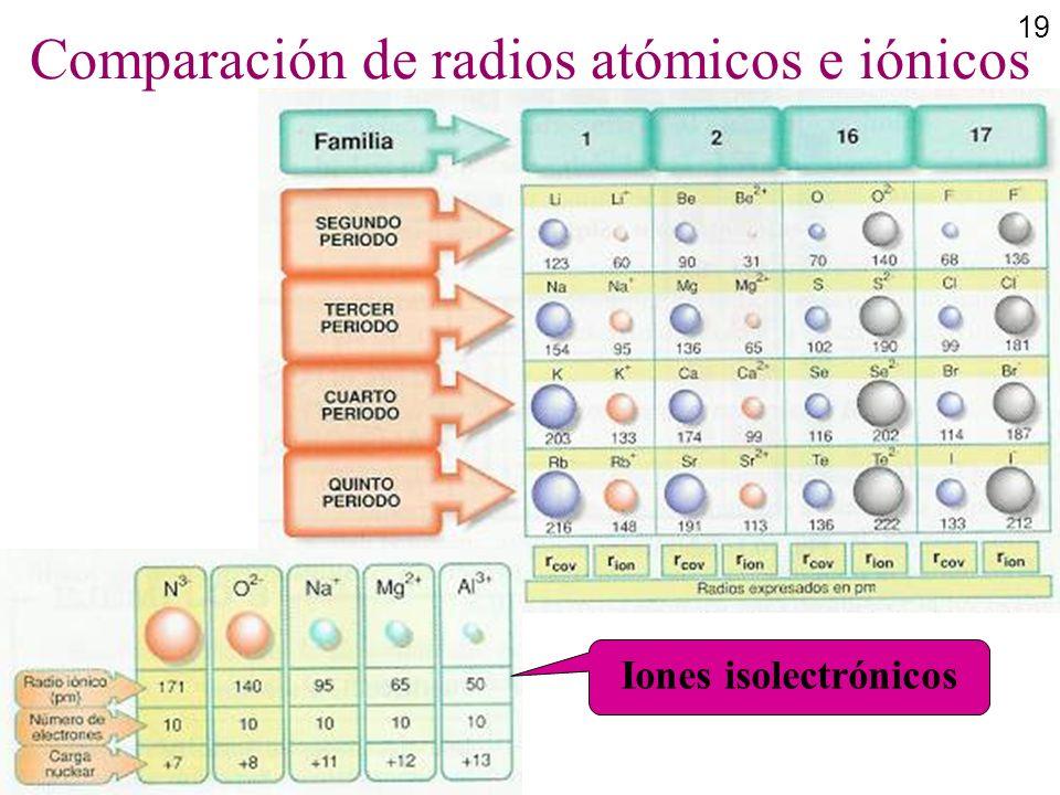 19 Comparación de radios atómicos e iónicos Iones isolectrónicos