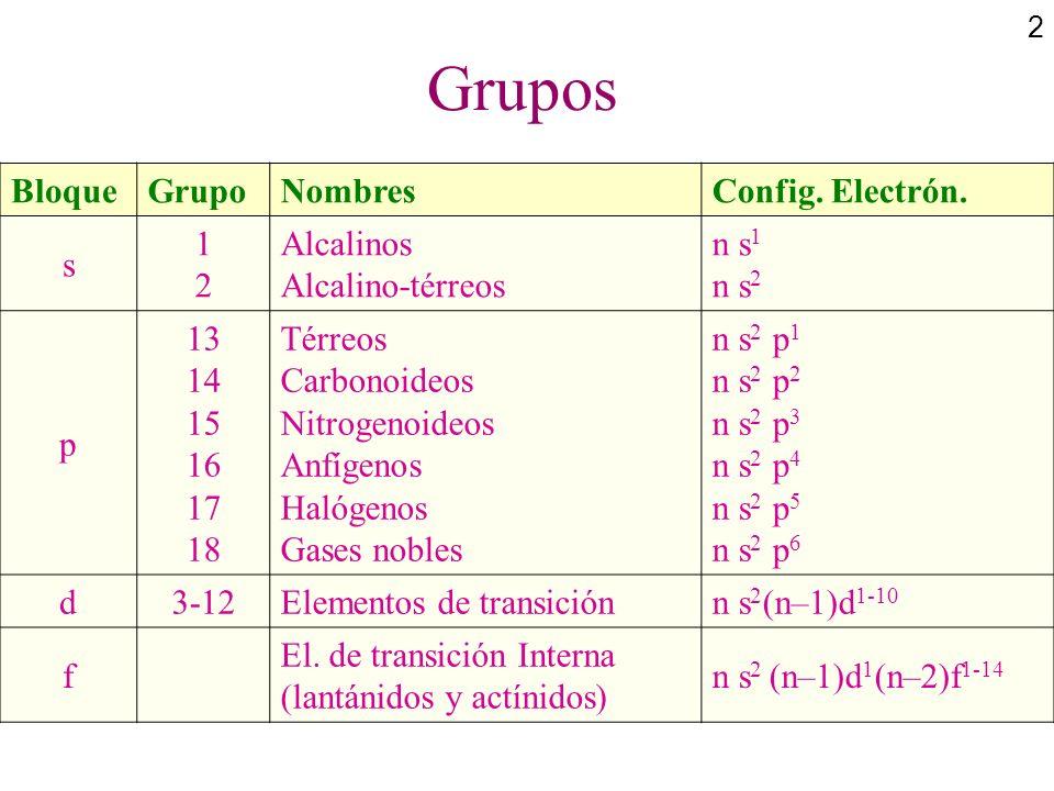 2 BloqueGrupoNombresConfig. Electrón. s 1212 Alcalinos Alcalino-térreos n s 1 n s 2 p 13 14 15 16 17 18 Térreos Carbonoideos Nitrogenoideos Anfígenos
