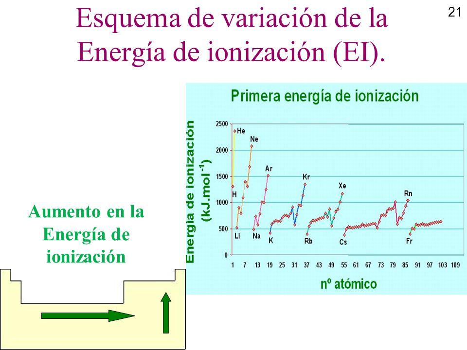 21 Esquema de variación de la Energía de ionización (EI). Aumento en la Energía de ionización
