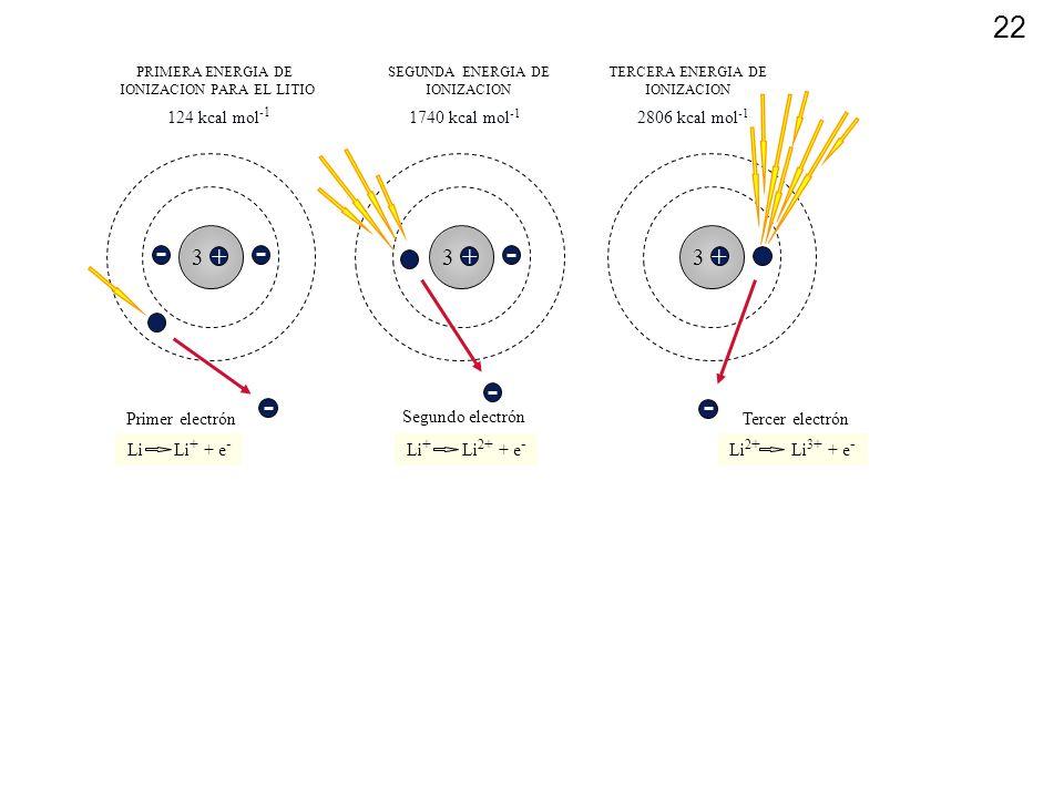 22 + 3 Primer electrón PRIMERA ENERGIA DE IONIZACION PARA EL LITIO 124 kcal mol -1 Li Li + + e - + 3 Segundo electrón SEGUNDA ENERGIA DE IONIZACION 17