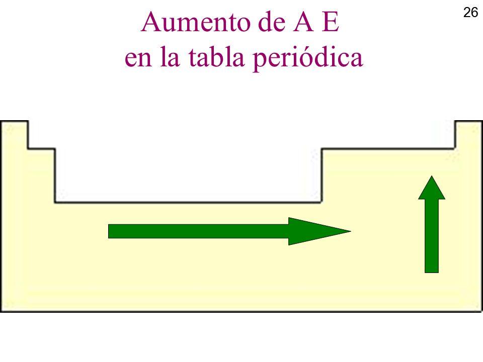 26 Aumento de A E en la tabla periódica