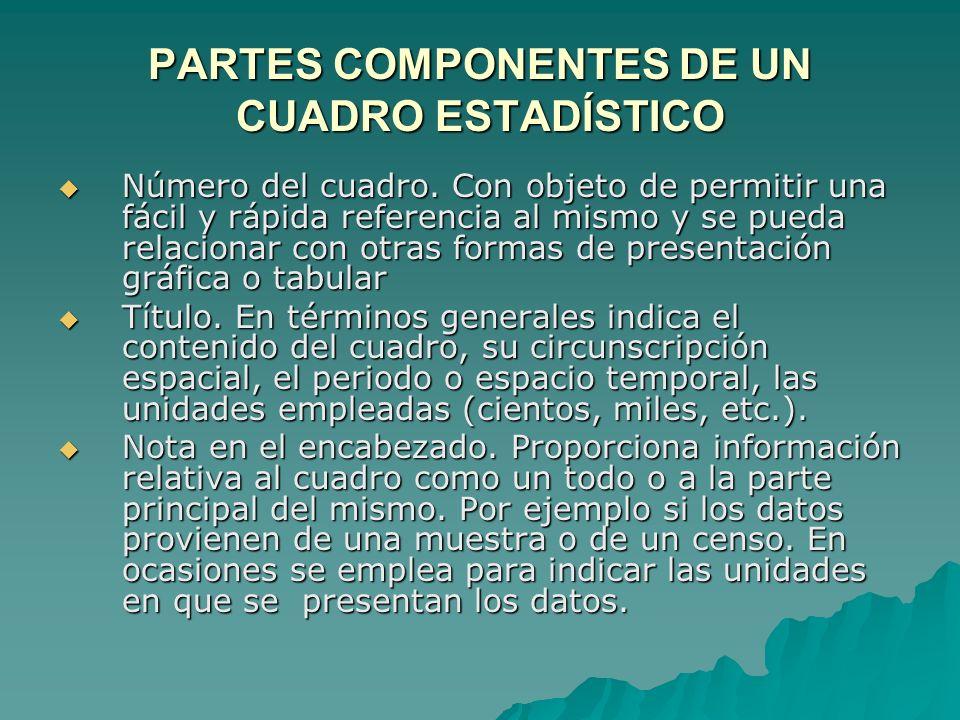 PARTES COMPONENTES DE UN CUADRO ESTADÍSTICO Número del cuadro. Con objeto de permitir una fácil y rápida referencia al mismo y se pueda relacionar con
