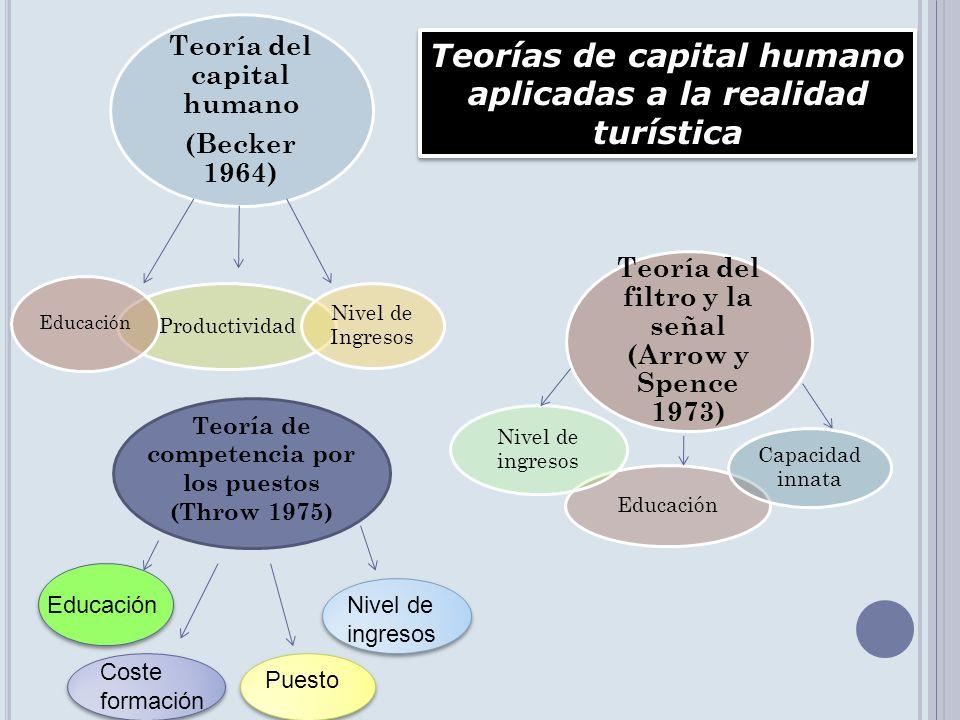 Teoría de competencia por los puestos (Throw 1975) Educación Coste formación Puesto Nivel de ingresos Teorías de capital humano aplicadas a la realida