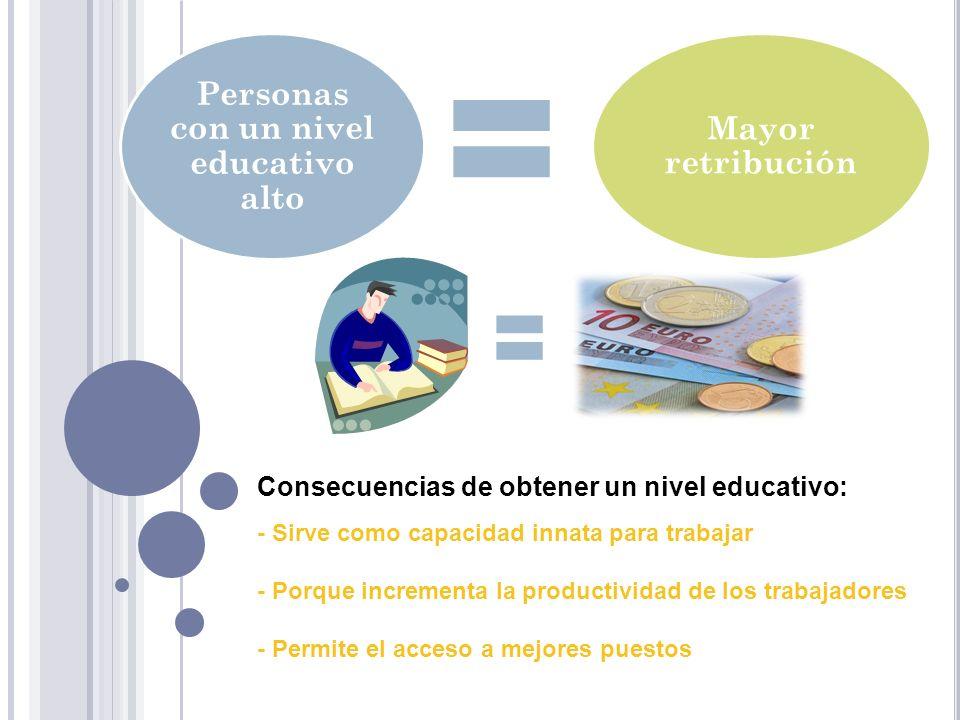 Personas con un nivel educativo alto Mayor retribución Consecuencias de obtener un nivel educativo: - Sirve como capacidad innata para trabajar - Porq