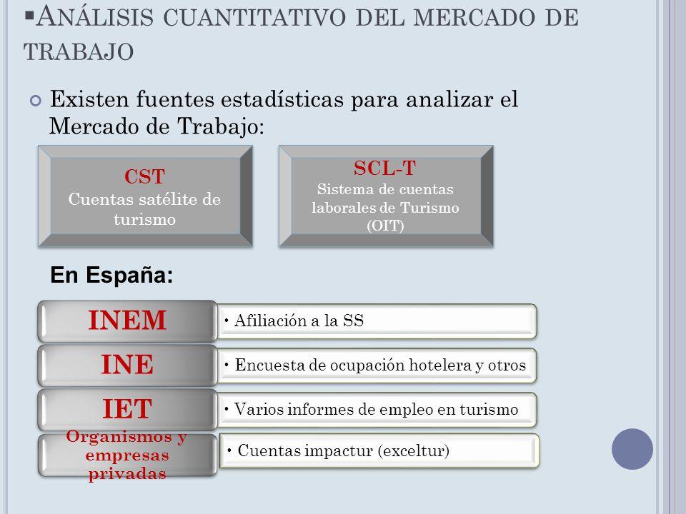 A NÁLISIS CUANTITATIVO DEL MERCADO DE TRABAJO Existen fuentes estadísticas para analizar el Mercado de Trabajo: CST Cuentas satélite de turismo CST Cu