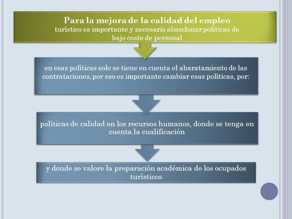 políticas de calidad en los recursos humanos, donde se tenga en cuenta la cualificación en esas políticas solo se tiene en cuenta el abaratamiento de