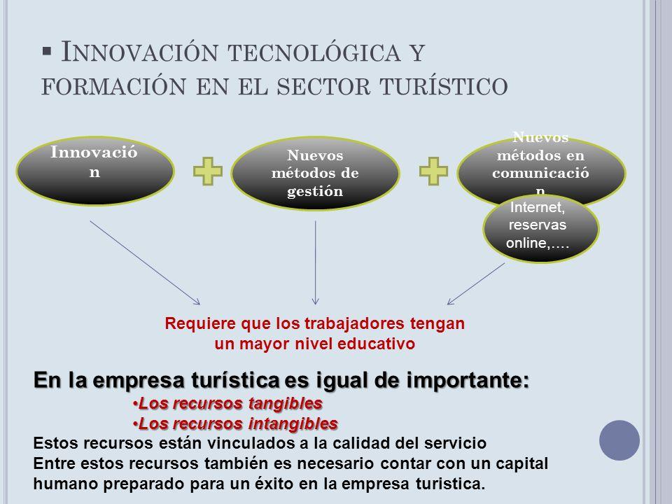 I NNOVACIÓN TECNOLÓGICA Y FORMACIÓN EN EL SECTOR TURÍSTICO Innovació n Nuevos métodos de gestión Nuevos métodos en comunicació n Internet, reservas on