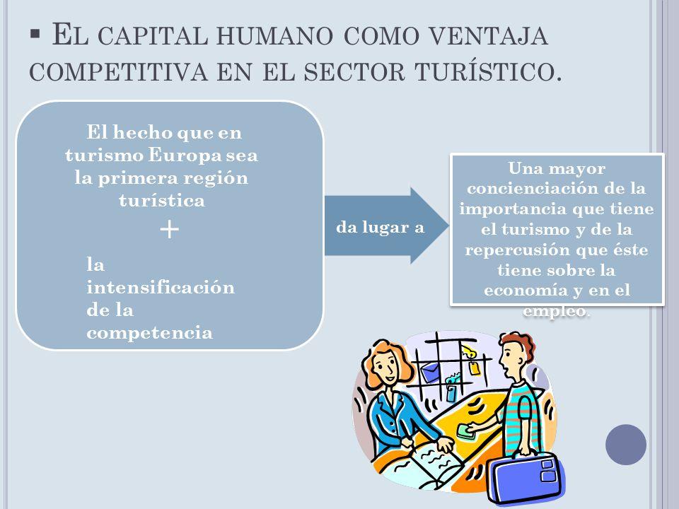 E L CAPITAL HUMANO COMO VENTAJA COMPETITIVA EN EL SECTOR TURÍSTICO. + da lugar a Una mayor concienciación de la importancia que tiene el turismo y de