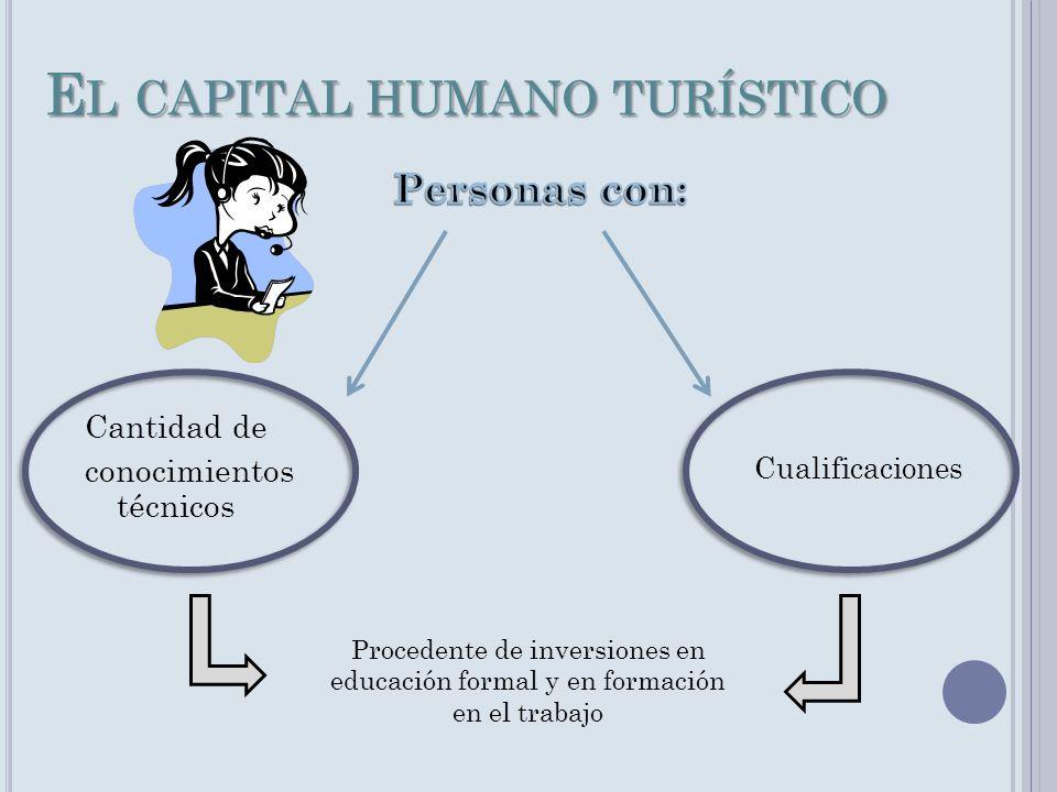 E L CAPITAL HUMANO TURÍSTICO Cantidad de conocimientos técnicos Cualificaciones Procedente de inversiones en educación formal y en formación en el tra