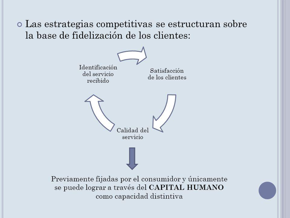 Las estrategias competitivas se estructuran sobre la base de fidelización de los clientes: Satisfacción de los clientes Calidad del servicio Identific