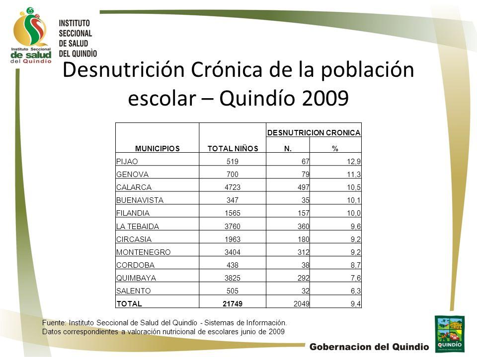Desnutrición Crónica de la población escolar – Quindío 2009 MUNICIPIOSTOTAL NIÑOS DESNUTRICION CRONICA N.% PIJAO5196712,9 GENOVA7007911,3 CALARCA47234